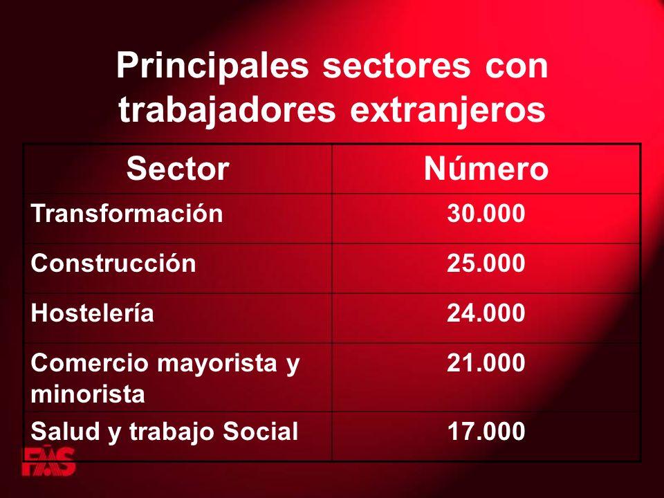 Principales sectores con trabajadores extranjeros SectorNúmero Transformación30.000 Construcción25.000 Hostelería24.000 Comercio mayorista y minorista