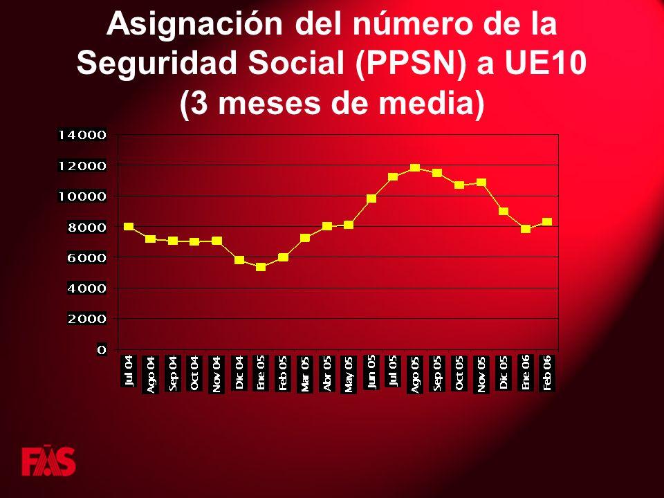 Asignación del número de la Seguridad Social (PPSN) a UE10 (3 meses de media)