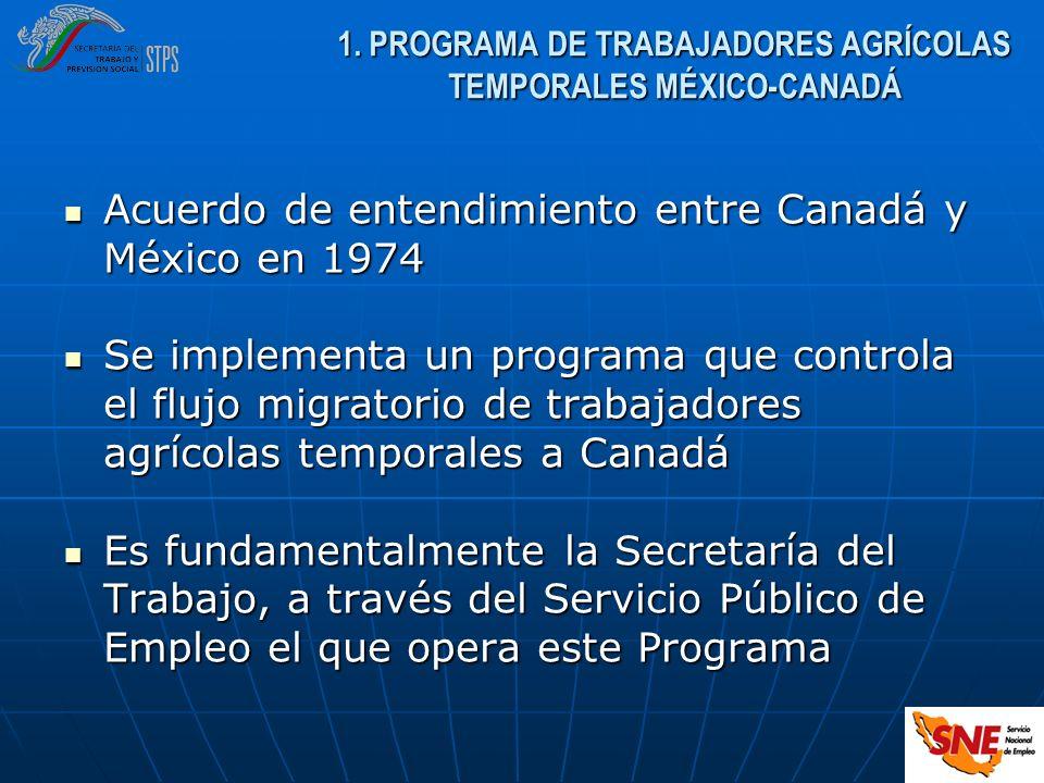 1. PROGRAMA DE TRABAJADORES AGRÍCOLAS TEMPORALES MÉXICO-CANADÁ Acuerdo de entendimiento entre Canadá y México en 1974 Acuerdo de entendimiento entre C