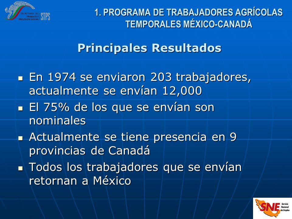 En 1974 se enviaron 203 trabajadores, actualmente se envían 12,000 En 1974 se enviaron 203 trabajadores, actualmente se envían 12,000 El 75% de los qu