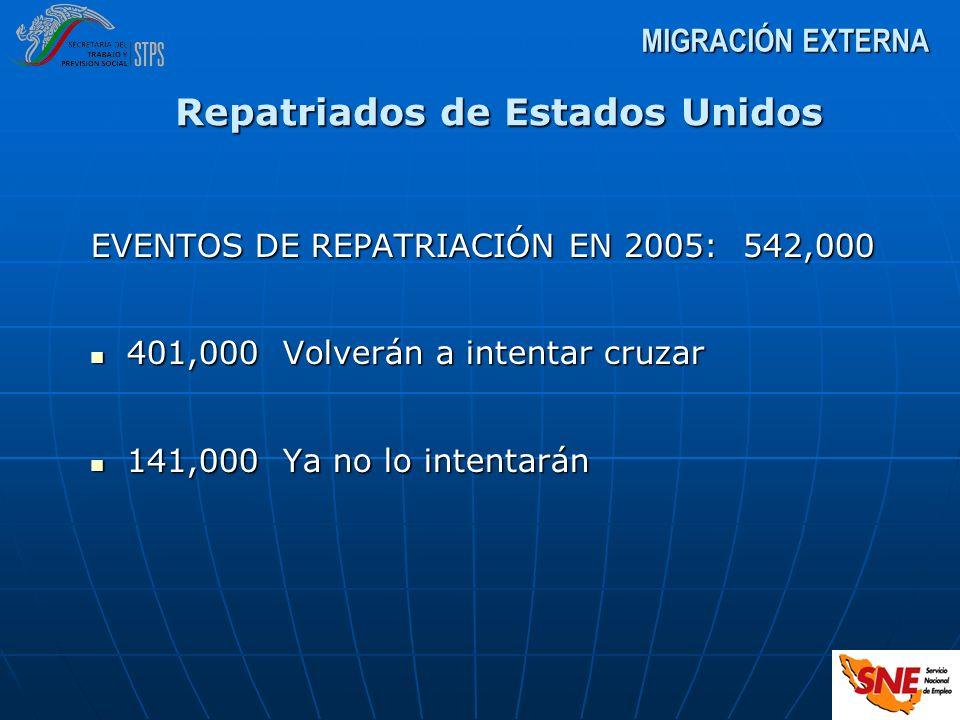 EVENTOS DE REPATRIACIÓN EN 2005: 542,000 401,000Volverán a intentar cruzar 401,000Volverán a intentar cruzar 141,000Ya no lo intentarán 141,000Ya no l