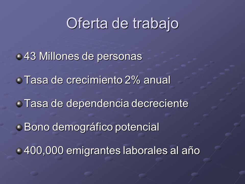 Oferta de trabajo 43 Millones de personas Tasa de crecimiento 2% anual Tasa de dependencia decreciente Bono demográfico potencial 400,000 emigrantes laborales al año