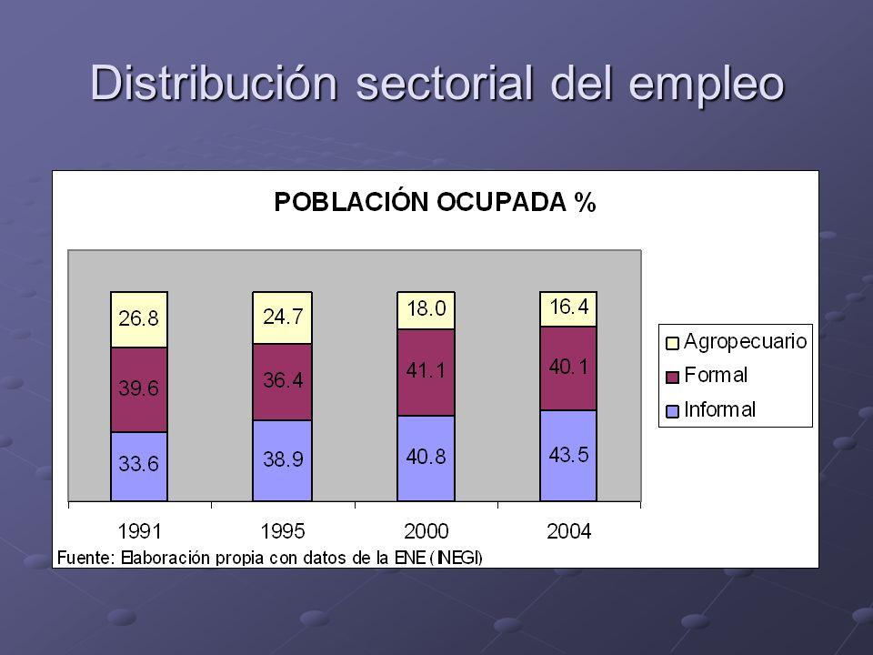 Distribución sectorial del empleo