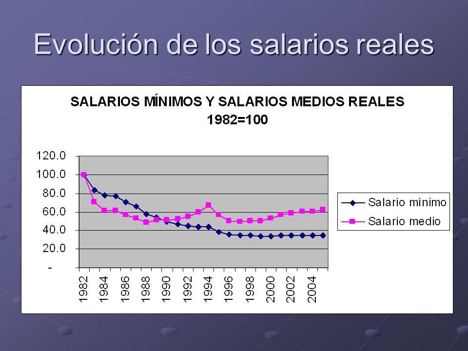 Evolución de los salarios reales