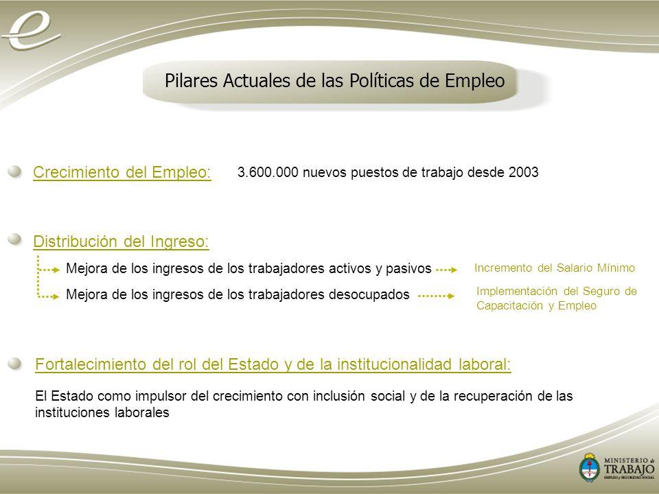 Pilares Actuales de las Políticas de Empleo Crecimiento del Empleo: 3.600.000 nuevos puestos de trabajo desde 2003 Distribución del Ingreso: Mejora de