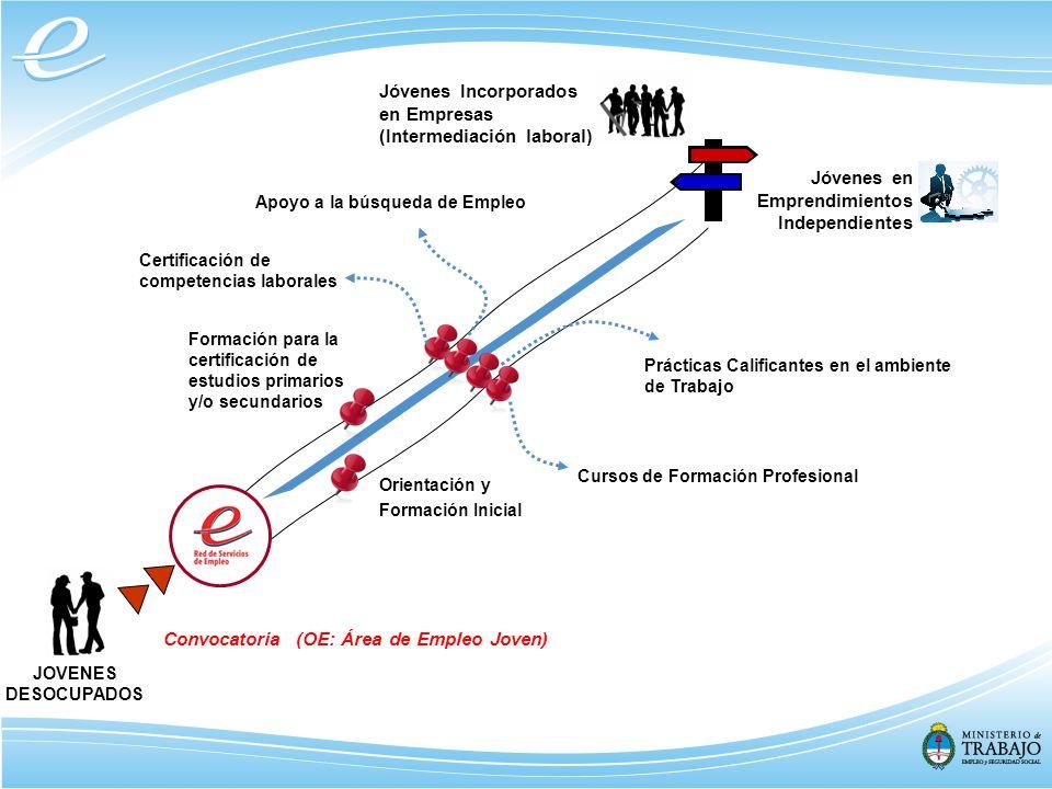 Jóvenes en Emprendimientos Independientes JOVENES DESOCUPADOS Jóvenes Incorporados en Empresas (Intermediación laboral) Orientación y Formación Inicia