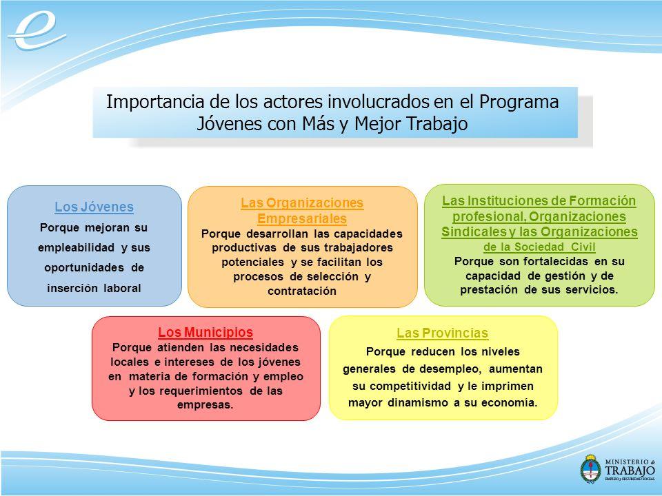 Políticas Activas de Empleo para la inclusión social en Argentina Ministerio de Trabajo, Empleo y Seguridad Social Secretaría de Empleo - Dirección de Servicios de Empleo República Argentina