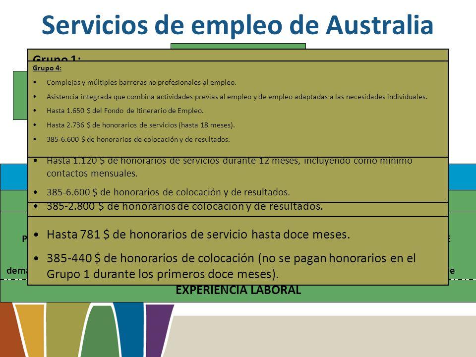 JOB SERVICES AUSTRALIA GRUPO 1 Puntos ICDE: 0-19 53% nuevos demandantes de empleo GRUPO 3 ICDE Score: 29 + 10% new job seekers GRUPO 4 Referencia ECE 15% nuevos demandantes de empleo EXPERIENCIA LABORAL Job Seeker Centrelink ICDE/ECE Disability Employment Services GRUPO 2 ICDE Score: 20-28 22% new job seekers Disadvantaged Job SeekersWork Ready Servicios de empleo de Australia Grupo 1: Listo para trabajar.