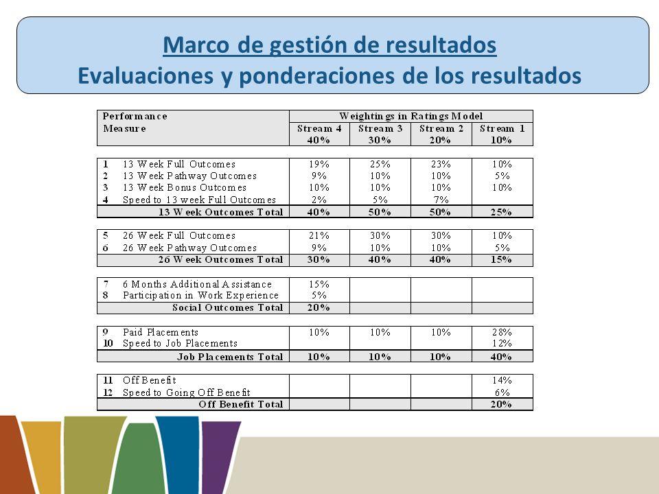 Marco de gestión de resultados Evaluaciones y ponderaciones de los resultados