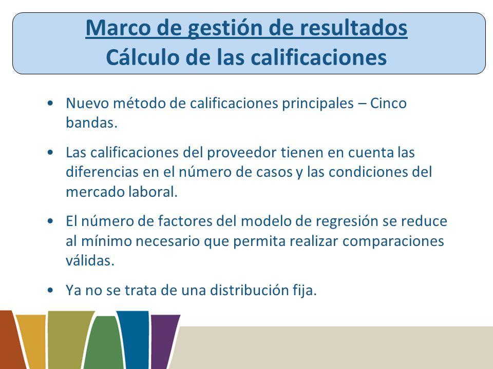 Marco de gestión de resultados Cálculo de las calificaciones Nuevo método de calificaciones principales – Cinco bandas.