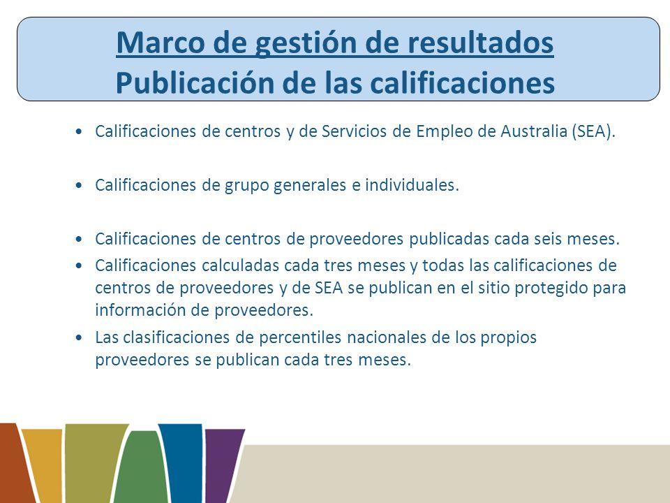 Marco de gestión de resultados Publicación de las calificaciones Calificaciones de centros y de Servicios de Empleo de Australia (SEA).
