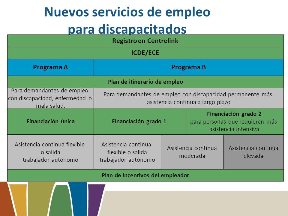 Nuevos servicios de empleo para discapacitados Registro en Centrelink ICDE/ECE Programa APrograma B Para demandantes de empleo con discapacidad, enfermedad o mala salud.
