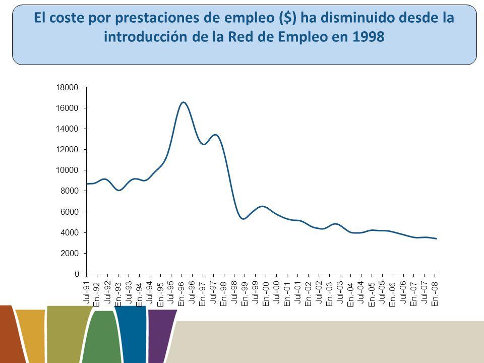 El coste por prestaciones de empleo ($) ha disminuido desde la introducción de la Red de Empleo en 1998 0 2000 4000 6000 8000 10000 12000 14000 16000 18000 Jul-91 En.-92 Jul-92 En.-93 Jul-93 En.-94 Jul-94 En.-95 Jul-95 En.-96 Jul-96 En.-97 Jul-97 En.-98 Jul-98 En.-99 Jul-99 En.-00 Jul-00 En.-01 Jul-01 En.-02 Jul-02 En.-03 Jul-03 En.-04 Jul-04 En.-05 Jul-05 En.-06 Jul-06 En.-07 Jul-07 En.-08