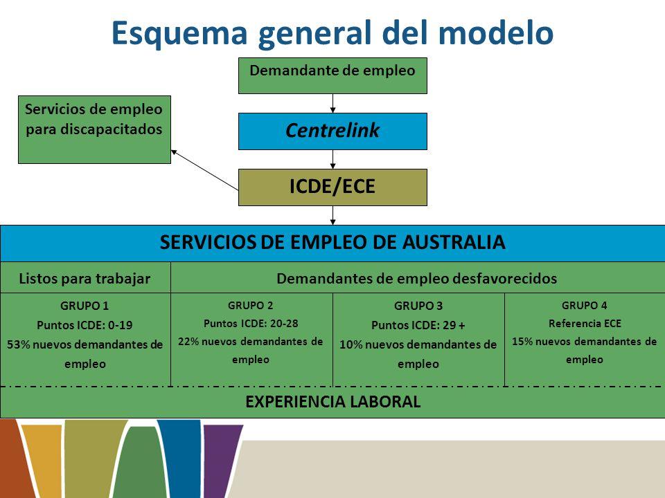 Esquema general del modelo SERVICIOS DE EMPLEO DE AUSTRALIA GRUPO 1 Puntos ICDE: 0-19 53% nuevos demandantes de empleo GRUPO 3 Puntos ICDE: 29 + 10% nuevos demandantes de empleo GRUPO 4 Referencia ECE 15% nuevos demandantes de empleo EXPERIENCIA LABORAL Demandante de empleo Centrelink ICDE/ECE Servicios de empleo para discapacitados GRUPO 2 Puntos ICDE: 20-28 22% nuevos demandantes de empleo Demandantes de empleo desfavorecidosListos para trabajar