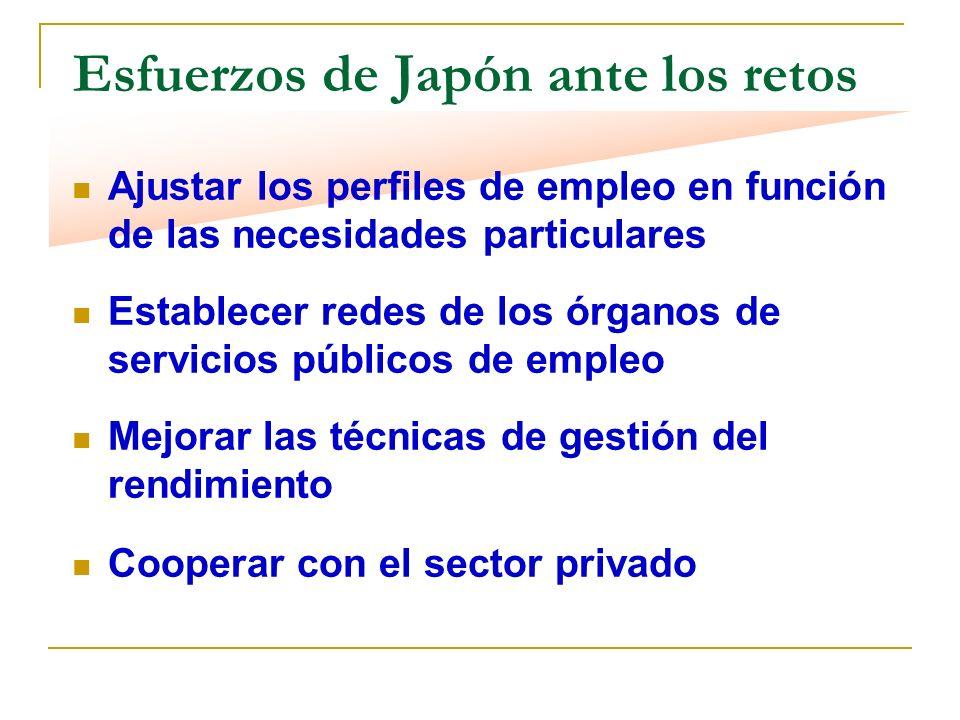 Esfuerzos de Japón ante los retos Ajustar los perfiles de empleo en función de las necesidades particulares Establecer redes de los órganos de servicios públicos de empleo Mejorar las técnicas de gestión del rendimiento Cooperar con el sector privado