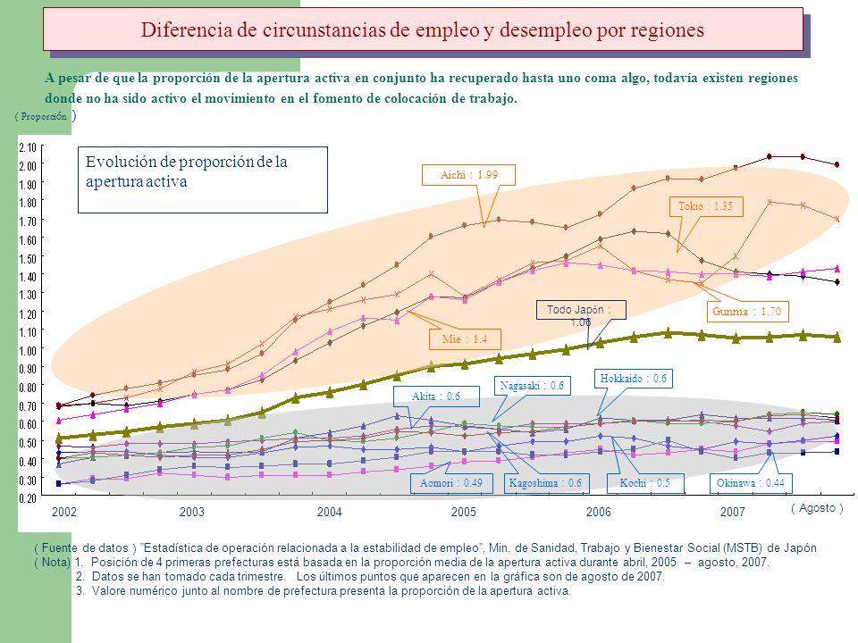 Fuente de datos Estadística de operación relacionada a la estabilidad de empleo, Min. de Sanidad, Trabajo y Bienestar Social (MSTB) de Japón Nota) 1.