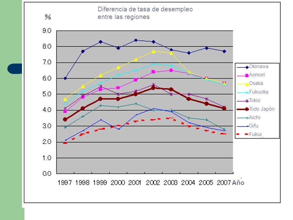 Diferencia de tasa de desempleo entre las regiones Okinawa Aomori Osaka Fukuoka Tokio Todo Japón Aichi Gifu Fukui Año