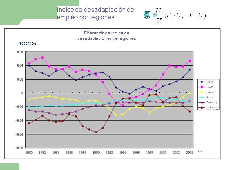 Diferencia de índice de desadaptación entre regiones Aichi Tokio Osaka Aomori Fukuoka Hokkaid o Año Indice de desadaptación de empleo por regiones Proporción