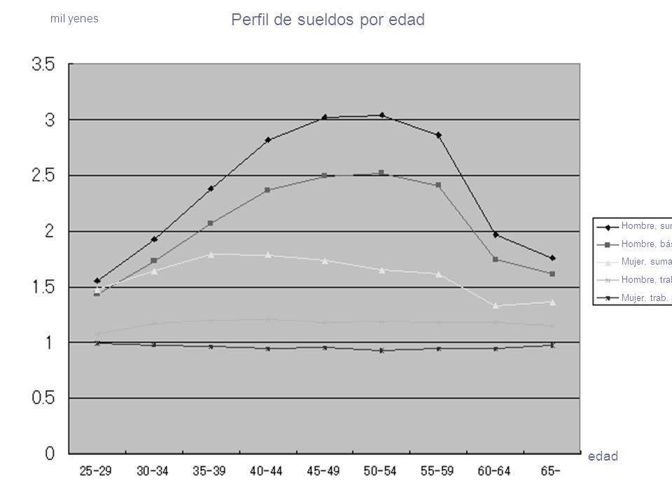 Hombre, suma total (05) Hombre, básico fijo (05) Mujer, suma total (05) Hombre, trab. por hora (05) Mujer, trab. por hora (05) Perfil de sueldos por e