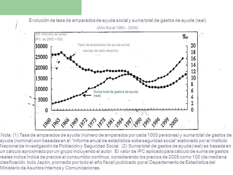 Evolución de tasa de amparados de ayuda social y suma total de gastos de ayuda (real) (Año fiscal 1960 - 2004) 100 millones de yenes (IPC de 2005 =100) Tasa de amparados de ayuda social (escala de lado derecho) Nota: (1) Tasa de amparados de ayuda (número de amparados por cada 1000 personas) y suma total de gastos de ayuda (nominal) son basadas en el Informe anual de estadística sobe seguridad social elaborado por el Instituto Nacional de Investigación de Población y Seguridad Social.