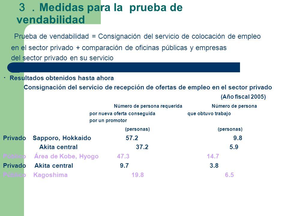 Medidas para la prueba de vendabilidad Prueba de vendabilidad = Consignación del servicio de colocación de empleo en el sector privado + comparación d