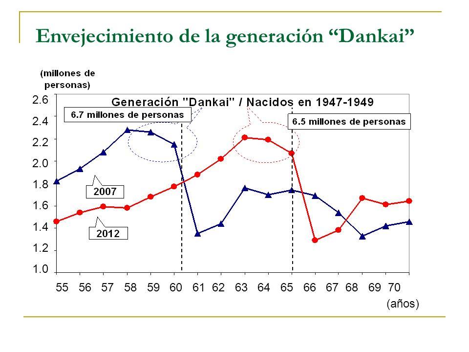 Envejecimiento de la generación Dankai 2.6 2.4 2.2 2.0 1.8 1.6 1.4 1.2 1.0 55 56 57 58 59 60 61 62 63 64 65 66 67 68 69 70 (años)