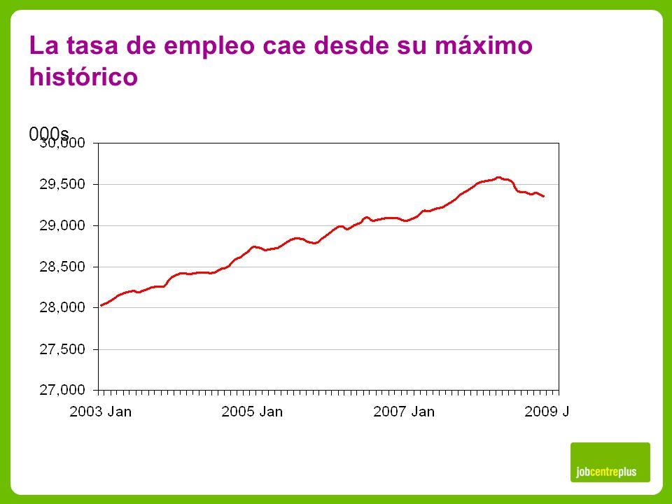 La tasa de empleo cae desde su máximo histórico 000s