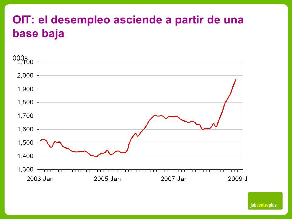 OIT: el desempleo asciende a partir de una base baja 000s