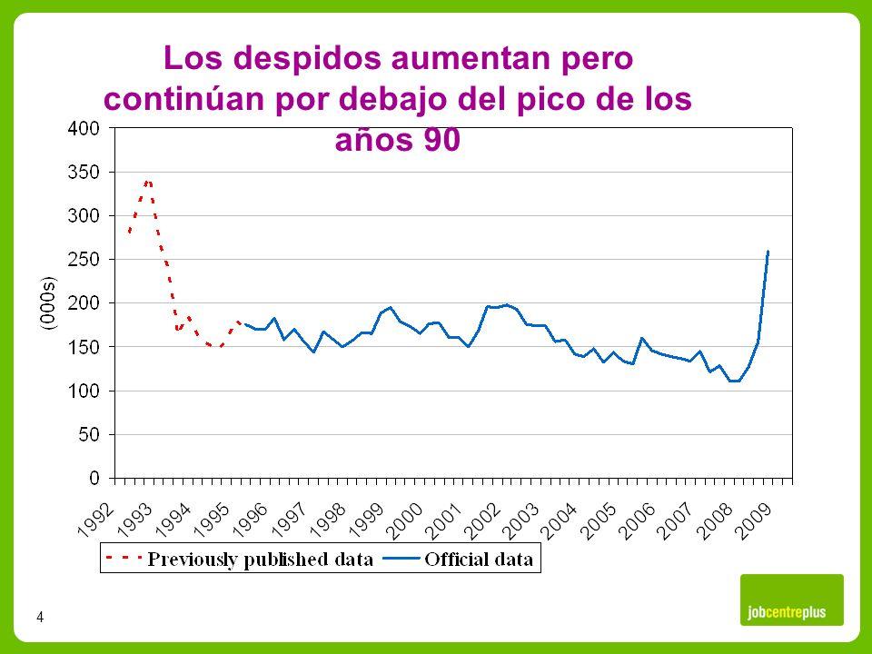 4 Los despidos aumentan pero continúan por debajo del pico de los años 90