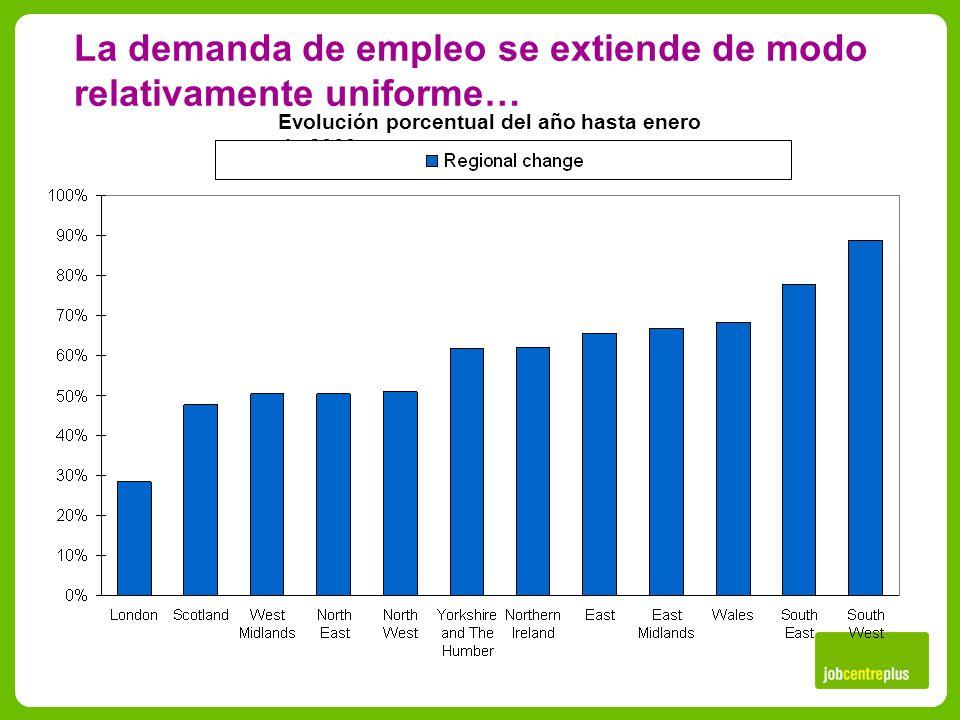 Evolución porcentual del año hasta enero de 2009 La demanda de empleo se extiende de modo relativamente uniforme…