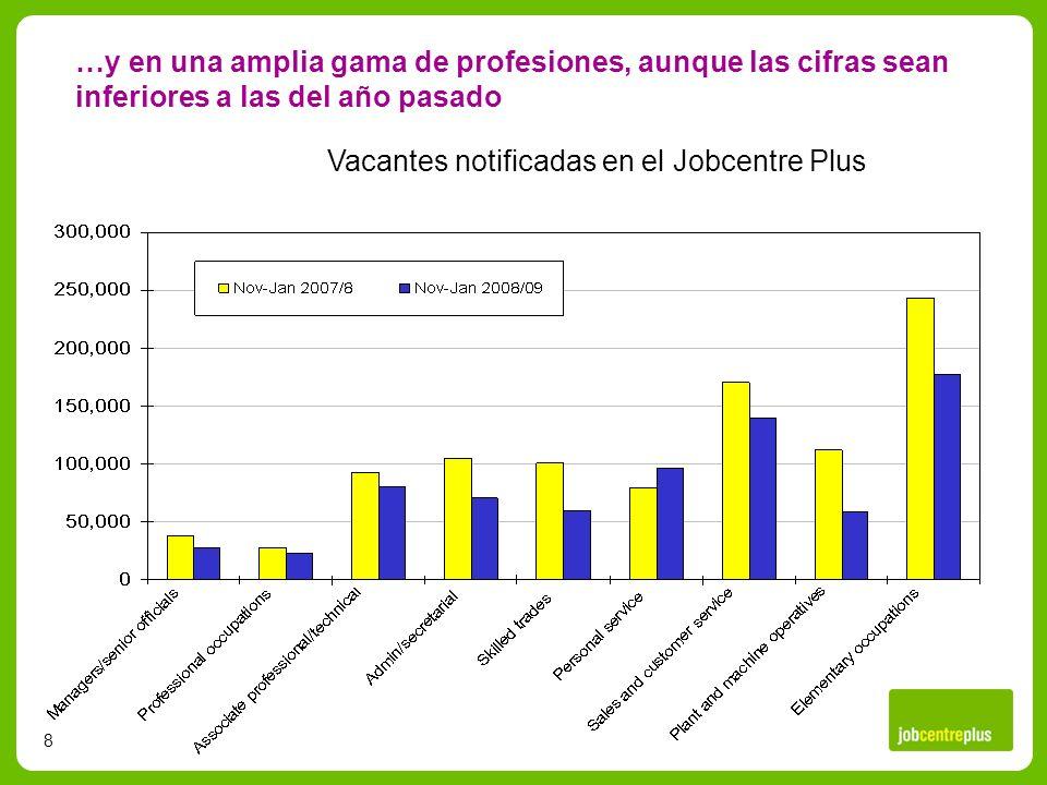8 …y en una amplia gama de profesiones, aunque las cifras sean inferiores a las del año pasado Vacantes notificadas en el Jobcentre Plus