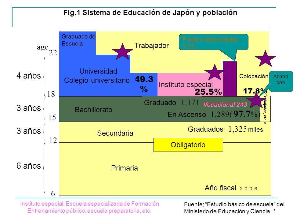3 Trabajador Fig.1 Sistema de Educación de Japón y población Graduados 1,325 Secundaria Primaria Obligatorio age Instituto especial 25.5% Colocación 17.8% Bachillerato En Ascenso 1,289( 97.7 %) 6 15 12 22 18 6 años 3 años 4 años Freeter, desempleado 7.3% Instituto especial: Escuela especializada de Formación Entrenamiento público, escuela preparatoria, etc.