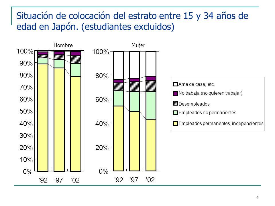 4 Situación de colocación del estrato entre 15 y 34 años de edad en Japón. (estudiantes excluidos) HombreMujer 0% 10% 20% 30% 40% 50% 60% 70% 80% 90%
