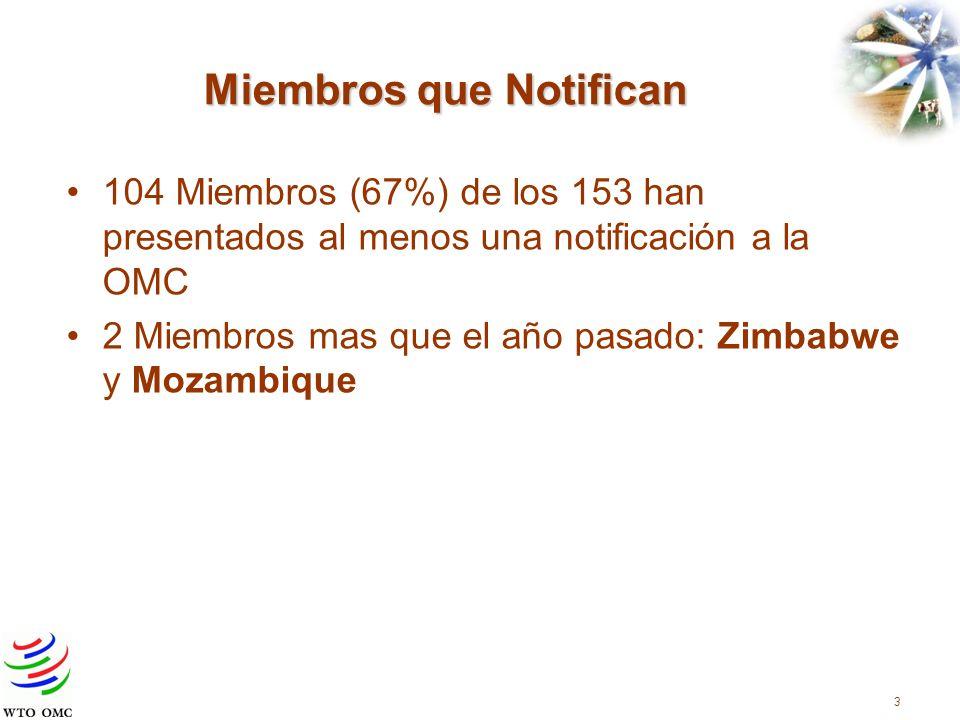 Miembros que Notifican 104 Miembros (67%) de los 153 han presentados al menos una notificación a la OMC 2 Miembros mas que el año pasado: Zimbabwe y Mozambique 3