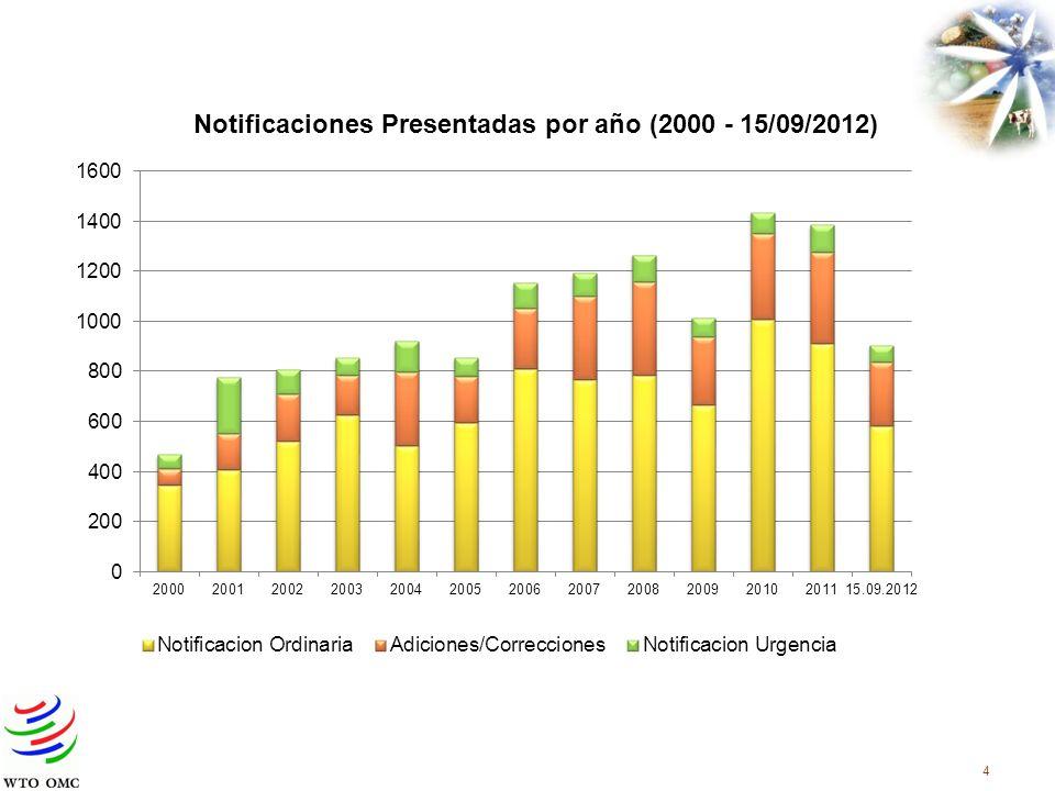 Grupo Piloto MiembroFecha Unión Europea24/03/2011 Países Bajos24/03/2011 Estados Unidos12/04/2011 Costa Rica12/05/2011 Canadá12/05/2011 Nueva Zelandia12/05/2011 Belice13/05/2011