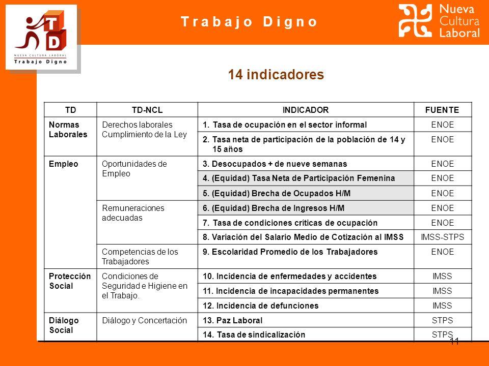 T r a b a j o D i g n o 11 14 indicadores TDTD-NCLINDICADORFUENTE Normas Laborales Derechos laborales Cumplimiento de la Ley 1.Tasa de ocupación en el sector informalENOE 2.