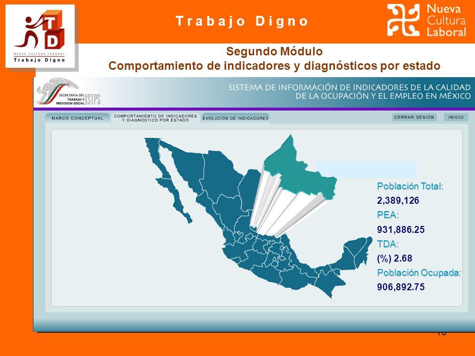 T r a b a j o D i g n o 16 Segundo Módulo Comportamiento de indicadores y diagnósticos por estado Población Total: 2,389,126PEA: 931,886.25TDA: (%) 2.68 Población Ocupada: 906,892.75