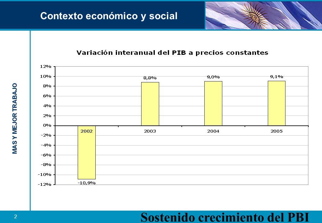MAS Y MEJOR TRABAJO 3 Contexto económico y social Fuerte crecimiento del empleo