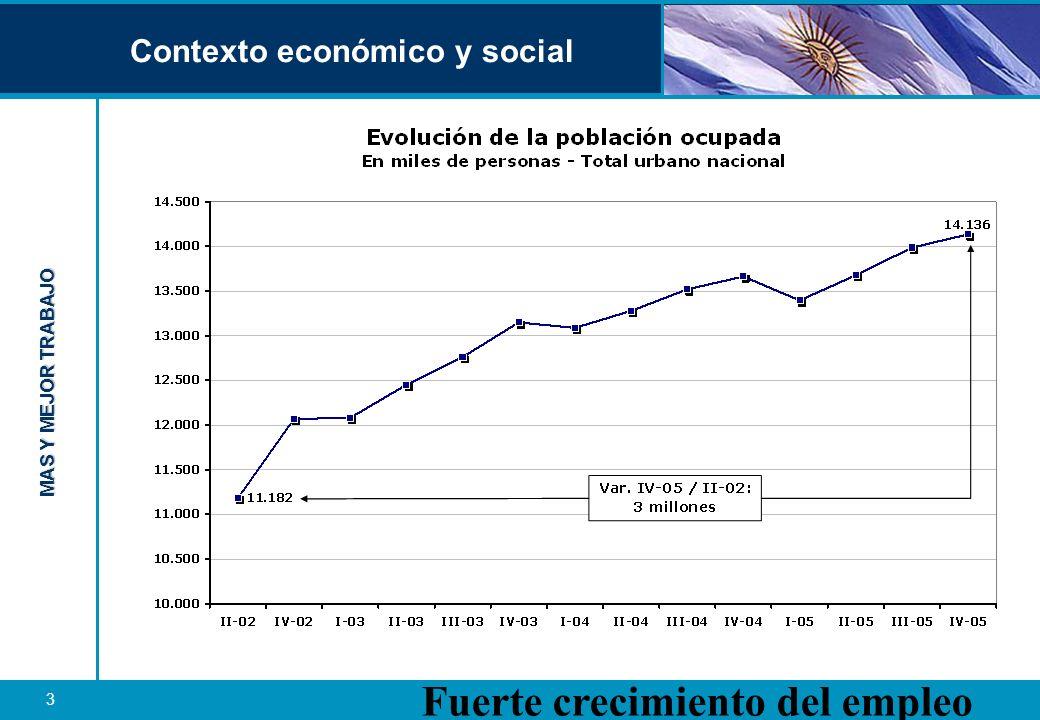 MAS Y MEJOR TRABAJO 4 Contexto económico y social Importante reducción del desempleo