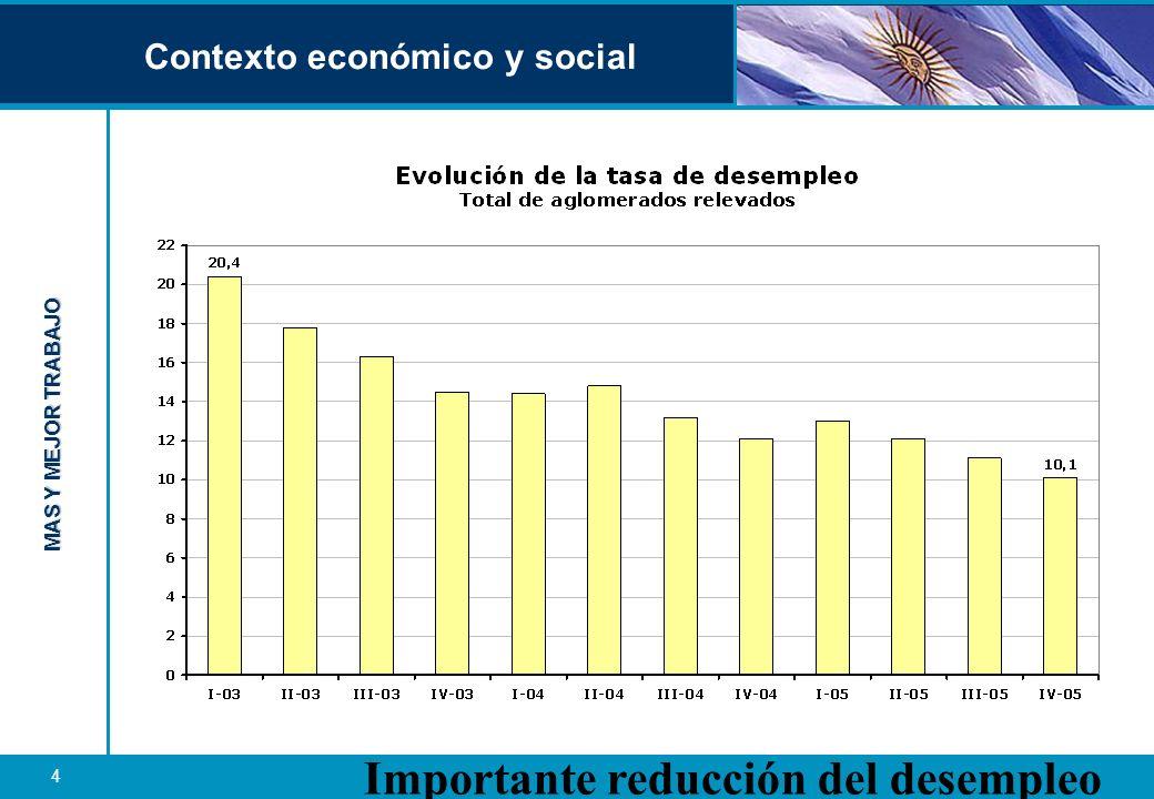MAS Y MEJOR TRABAJO 5 EL DESEMPLEO JUVENIL EN LA ARGENTINA La proporción de jóvenes en el desempleo global alcanza al 34%.