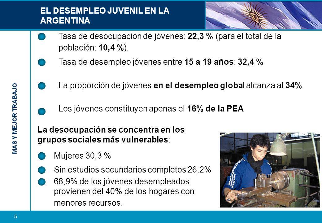 MAS Y MEJOR TRABAJO 6 La temprana e inestable inserción en el mundo del trabajo constituye el principal determinante del desempleo juvenil.