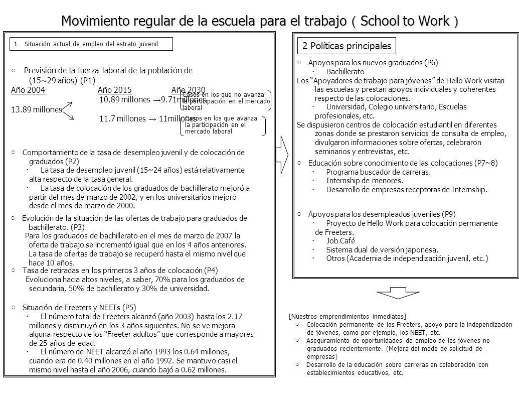 Movimiento regular de la escuela para el trabajo School to Work Movimiento regular de la escuela para el trabajo School to Work 1 Situación actual de empleo del estrato juvenil Casos en los que no avanza la participación en el mercado laboral Evolución de la situación de las ofertas de trabajo para graduados de bachillerato.
