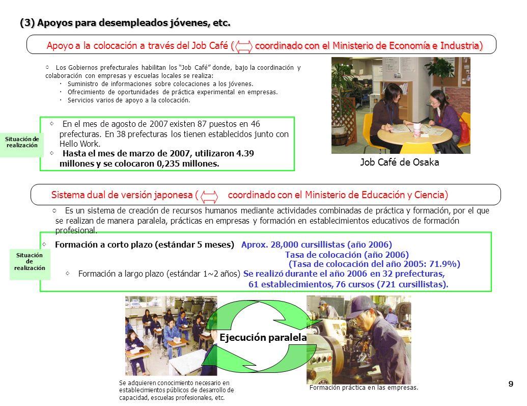 ( coordinado con el Ministerio de Economía e Industria) Apoyo a la colocación a través del Job Café ( coordinado con el Ministerio de Economía e Industria) Los Gobiernos prefecturales habilitan los Job Café donde, bajo la coordinación y colaboración con empresas y escuelas locales se realiza: Suministro de informaciones sobre colocaciones a los jóvenes.