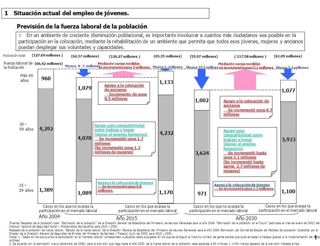 Previsión de la fuerza laboral de la población (Fuente) Respecto de la población total. Estimación de la población de la Dirección General de Estadíst