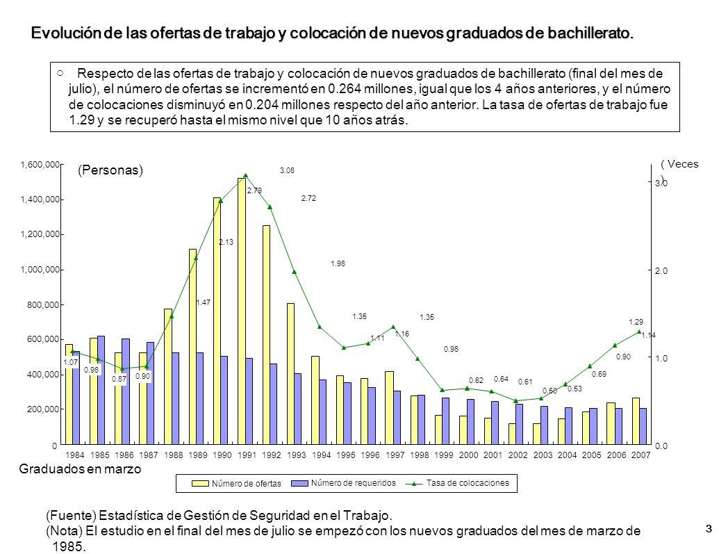 Evolución de las ofertas de trabajo y colocación de nuevos graduados de bachillerato. Respecto de las ofertas de trabajo y colocación de nuevos gradua