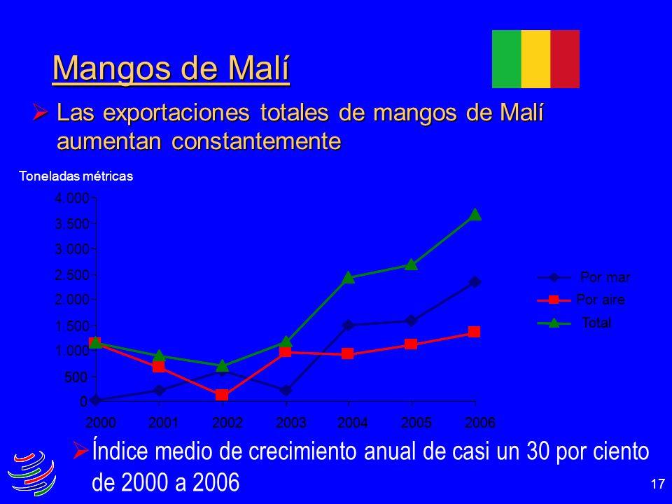 17 Índice medio de crecimiento anual de casi un 30 por ciento de 2000 a 2006 Mangos de Malí Las exportaciones totales de mangos de Malí aumentan const
