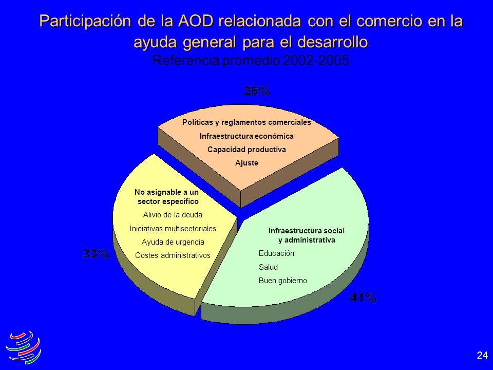 24 Participación de la AOD relacionada con el comercio en la ayuda general para el desarrollo Participación de la AOD relacionada con el comercio en l