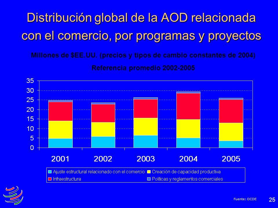 25 Distribución global de la AOD relacionada con el comercio, por programas y proyectos Fuente: OCDE Millones de $EE.UU. (precios y tipos de cambio co