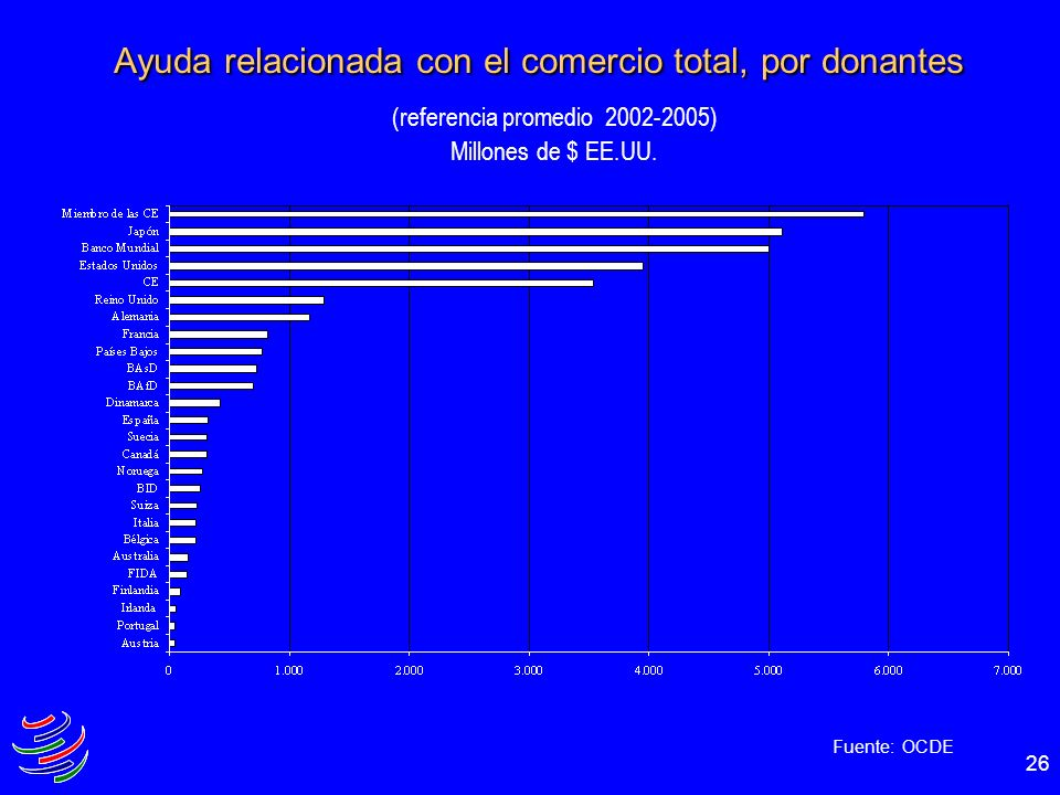 26 Ayuda relacionada con el comercio total, por donantes (referencia promedio 2002-2005) Millones de $ EE.UU. Fuente: OCDE