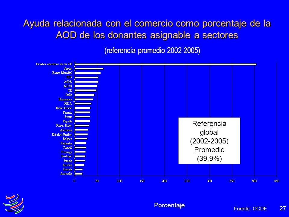 27 Ayuda relacionada con el comercio como porcentaje de la AOD de los donantes asignable a sectores (referencia promedio 2002-2005) Porcentaje Fuente: